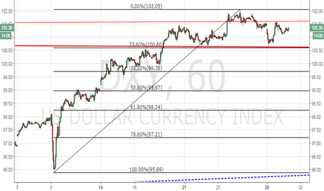 DXY: Dollar Index – Pull back to 100.00 levels likely