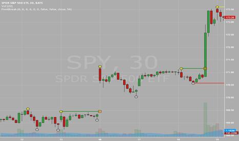 SPY: 16/9 Market Recap