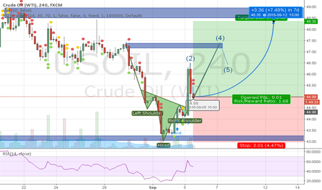 USOIL: Formation head and shoulders