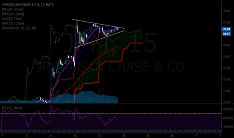 JPM: JPM SYMMETRICAL triangle pattern