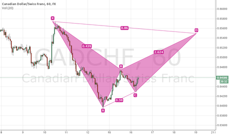 CADCHF: Have a weakly pattern