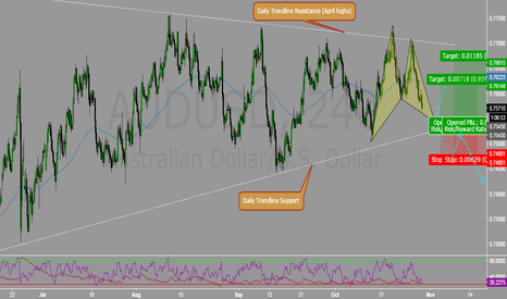 AUDUSD: Daily Wedge + Advance Pattern