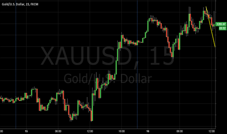 XAUUSD: Marking M an W Patterns
