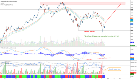 EWT: Taiwan - Double bottom