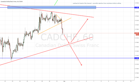 CADCHF: CAD/CHF - 1HR POTENTIAL LONG