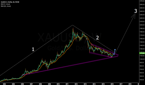 XAUUSD: Gold/USD to resume uptrend and complete 3rd wave higher