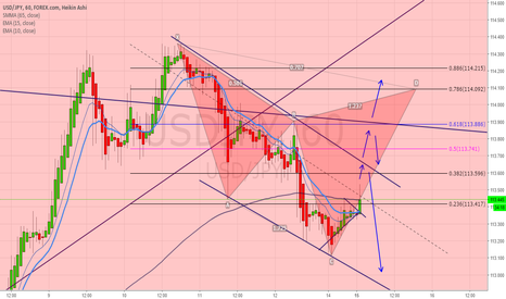 USDJPY: Lets see where we can get involved =)