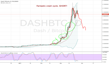 DASHBTC: DASHBTC - Perfect crash cycle. SHORT!