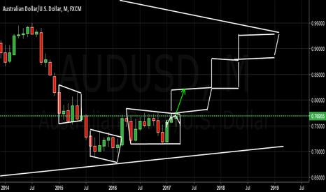 AUDUSD: AUDUSD on monthly chart