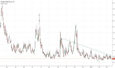 VIX: Bearish trendline