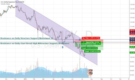 USDJPY: day trading short on USD/JPY