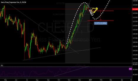 CHFJPY: Pair needs a little Christmas correction