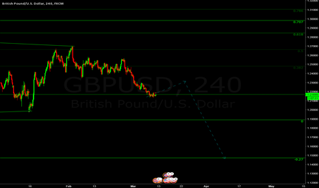 GBPUSD: Cable forecast looking for a short after this correction