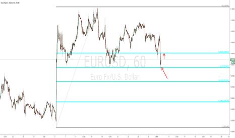 EURUSD: EURUSD - 60 min chart (updated)