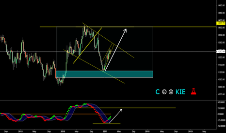 XAUUSD: LonG TerM View GoLD Don't Short CoOkie..