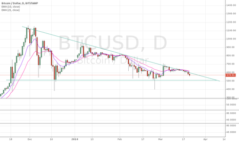 BTCUSD: big descending triangle on daily