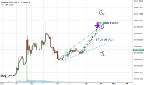NXCBTC: D Day Nexium 17 of April