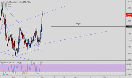USDCAD: USDCAD update and new shorting opportunity