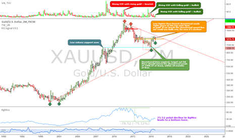 XAUUSD: XAUUSD: 2-month downtrend analysis