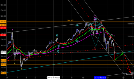 XBTUSD: BTC Downward path in full swing?