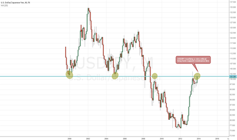 USDJPY: USDJPY reaching a critical point on the Monthly Chart..