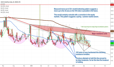 VIX: VIX index still poised for oversized move higher this summer.