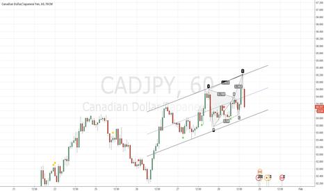 CADJPY: Is cad jpy reversing?