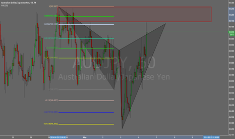 AUDJPY: AUDJPY 60m Bearish Cypher