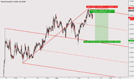 GBPUSD: 1H with Median Line