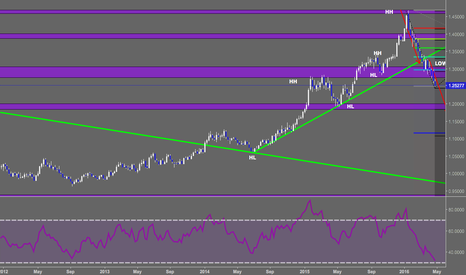 USDCAD: USDCAD Weekly Anticipation