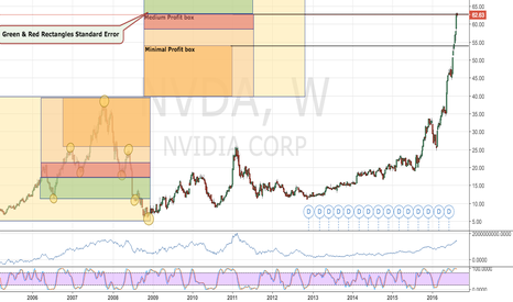 NVDA: NVDA graphic Mountain