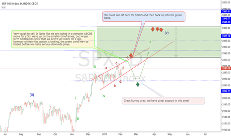 SPX: S&P500: A difficult picture to comprehend