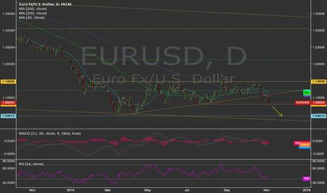 EURUSD: Trigger for EURUSD short