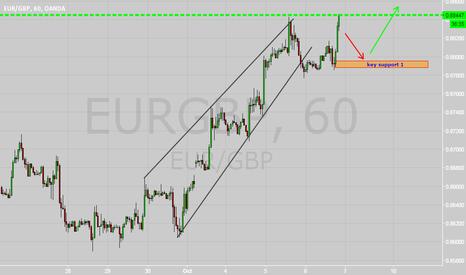 EURGBP: Eur GBP 1H