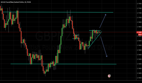 GBPNZD: Expected Breakout from Pennant