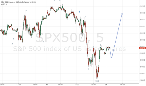 SPX500: spx500 wave ABC have done,buy at about 2104
