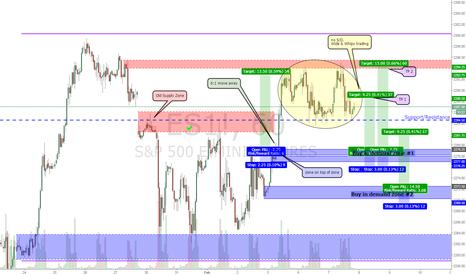 ES1!: S&P Longs
