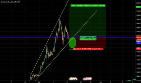 BTCUSD: Good opportunity for a med-short long position.