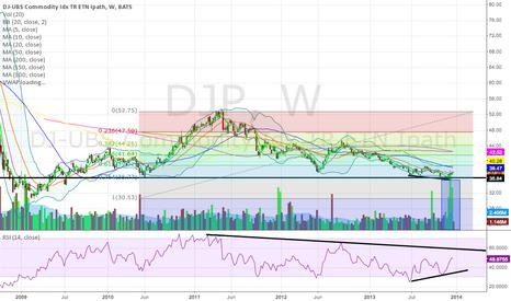 DJP: Long term look at commodities