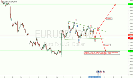 EURUSD: one more buying chance EURUSD