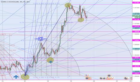 EURUSD: eur/usd attesa in trading range