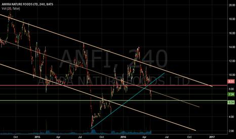 ANFI: Short Pops