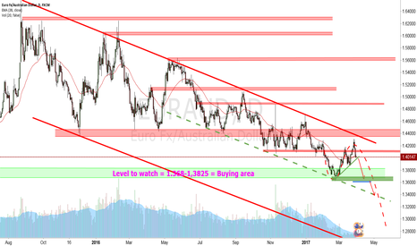 EURAUD: New midterm selling wave ahead?