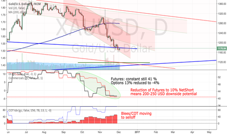 XAUUSD: Gold: Pain is not over