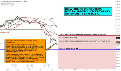 UTX: DOW JONES OVERVIEW: UTX IN MACRO UNCERTAINTY, ON SHORT TERM RISK