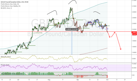 GBPCAD: Go short GBPCAD on H&S pattern