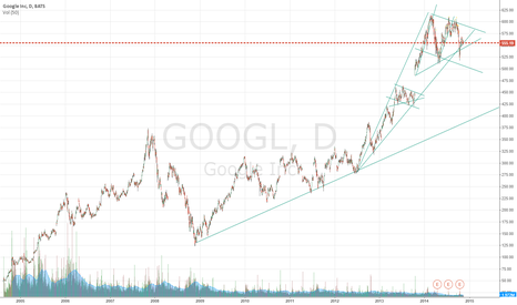 GOOGL: Coming buying opportunity