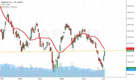 AAPL: AAPL short term bearish
