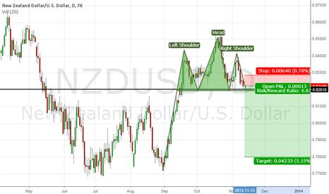 NZDUSD: Head & Shoulders on NZDUSD?