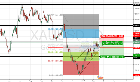 XAUUSD: GOLD Short Potential Opportunity.